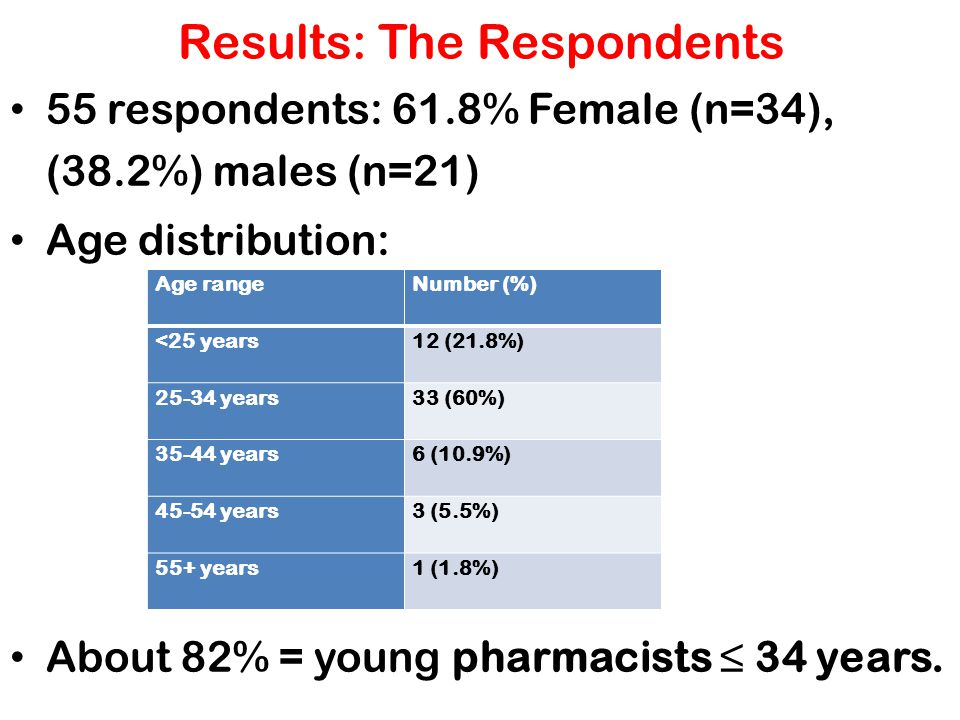 Results: The Respondents