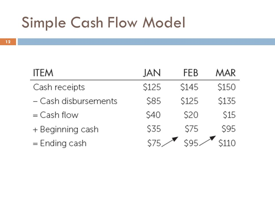 Simple Cash Flow Model