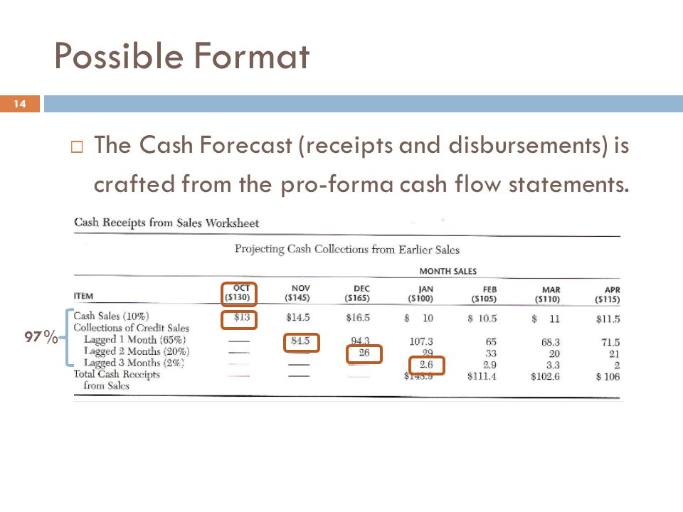 Possible Format The Cash Forecast (receipts and disbursements) is crafted from the pro-forma cash flow statements.