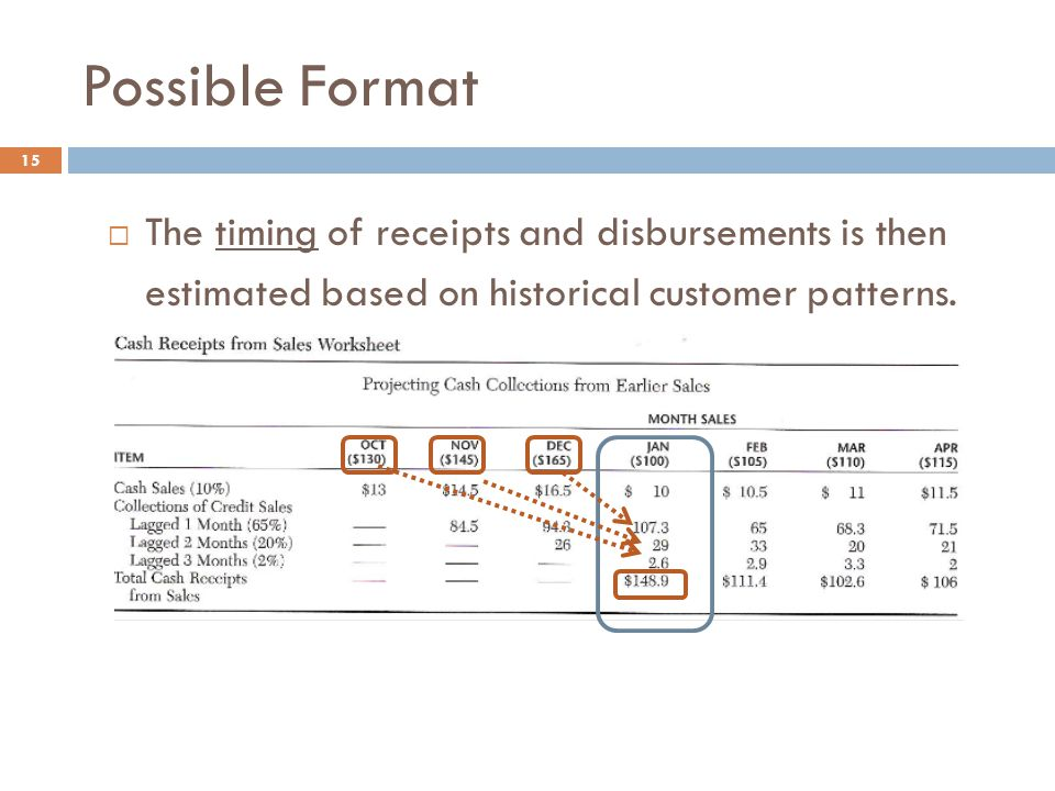Possible Format The timing of receipts and disbursements is then estimated based on historical customer patterns.