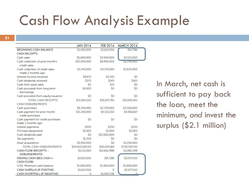 Cash Flow Analysis Example