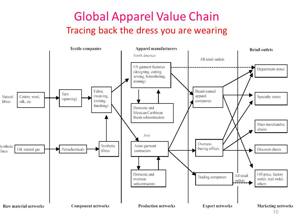 Global Apparel Value Chain Tracing back the dress you are wearing