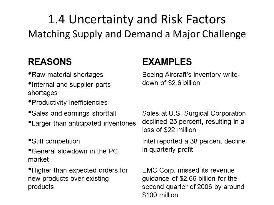 1.4 Uncertainty and Risk Factors Matching Supply and Demand a Major Challenge