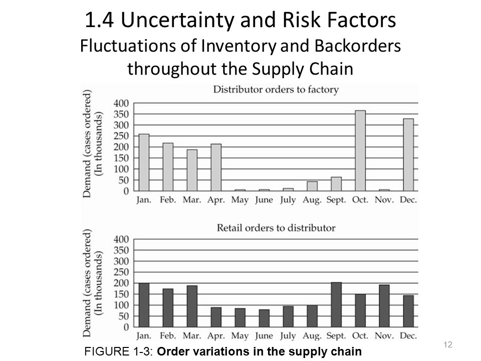 1.4 Uncertainty and Risk Factors Fluctuations of Inventory and Backorders throughout the Supply Chain