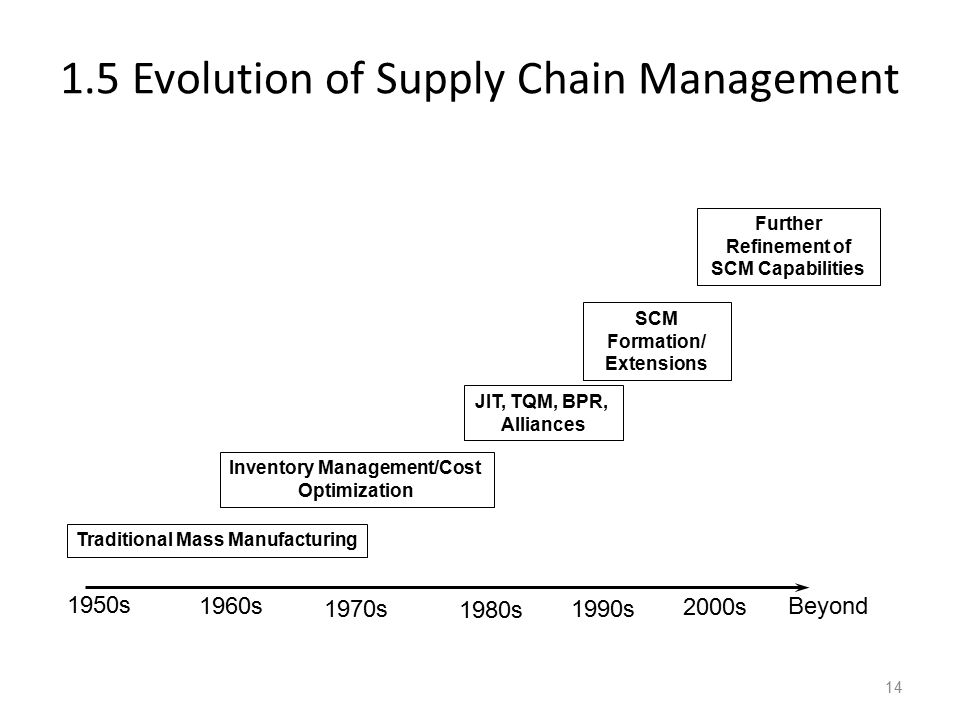 1.5 Evolution of Supply Chain Management