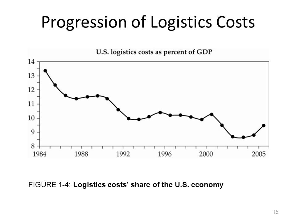 Progression of Logistics Costs