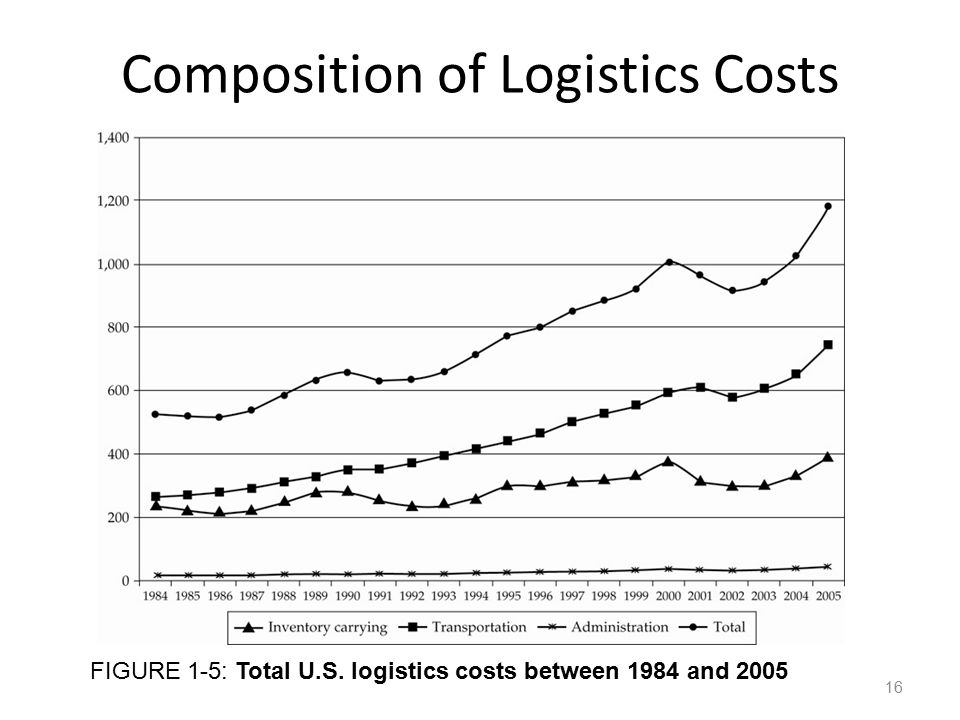 Composition of Logistics Costs
