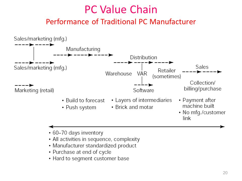PC Value Chain Performance of Traditional PC Manufacturer