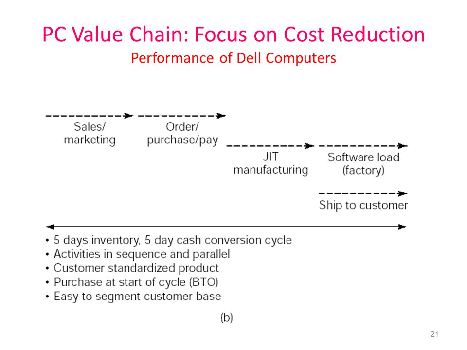 PC Value Chain: Focus on Cost Reduction Performance of Dell Computers