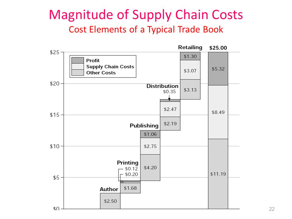 Magnitude of Supply Chain Costs Cost Elements of a Typical Trade Book