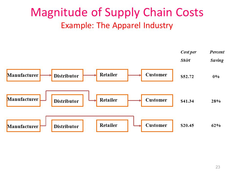 Magnitude of Supply Chain Costs Example: The Apparel Industry