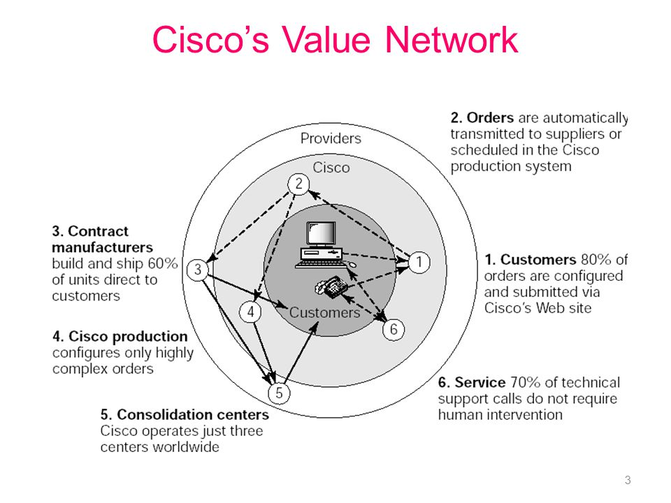 Cisco's Value Network