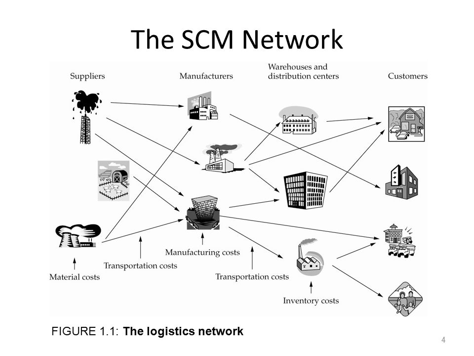The SCM Network FIGURE 1.1: The logistics network