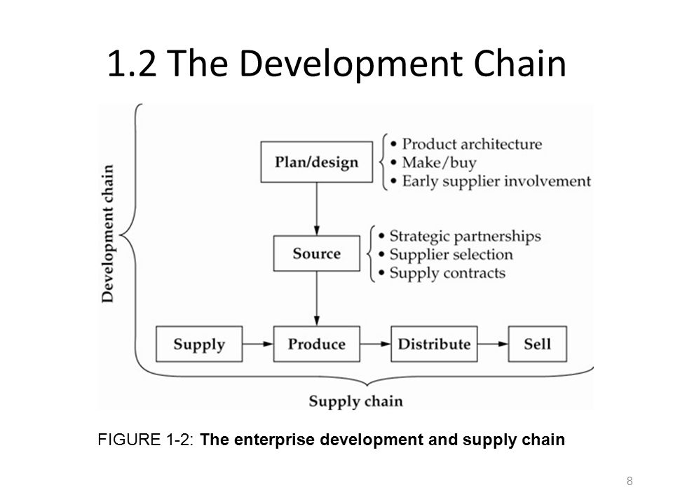 1.2 The Development Chain FIGURE 1-2: The enterprise development and supply chain
