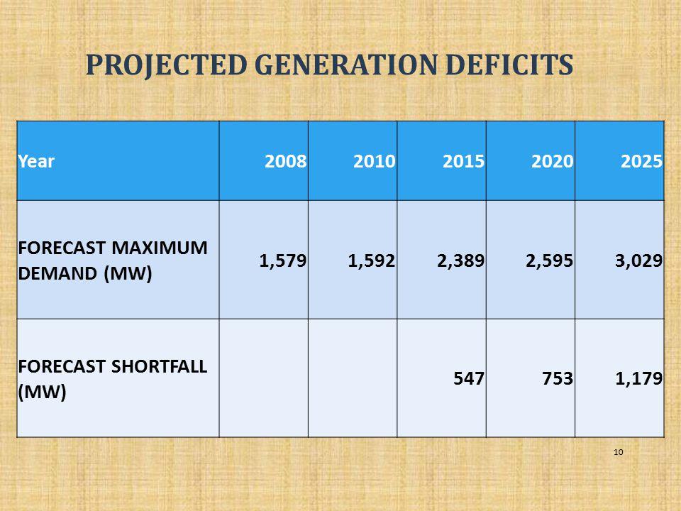 PROJECTED GENERATION DEFICITS