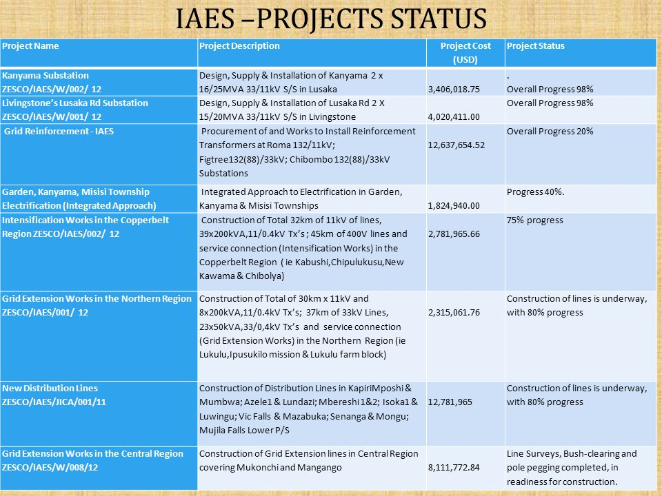 IAES –projects status Project Name Project Description Project Cost