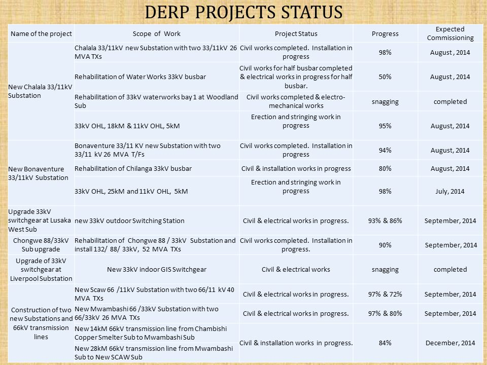 DERP PROJECTS STATUS Name of the project Scope of Work Project Status