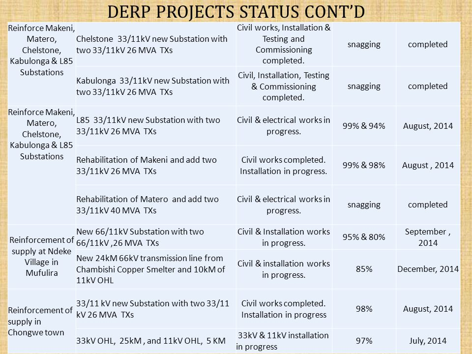 DERP PROJECTS STATUS CONT'D