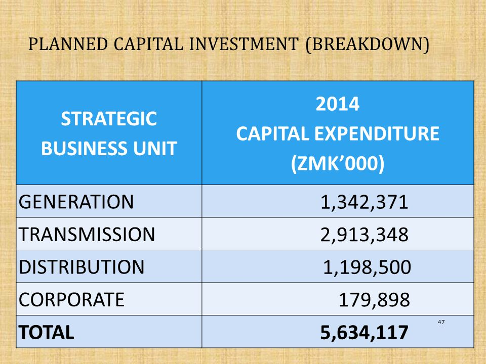 PLANNED CAPITAL INVESTMENT (BREAKDOWN)