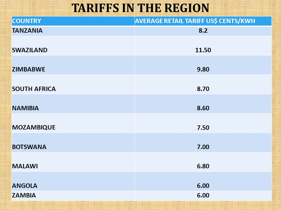 TARIFFS IN THE REGION COUNTRY AVERAGE RETAIL TARIFF US$ CENTS/KWH