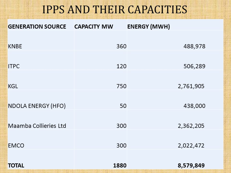 IPPs AND THEIR CAPACITIES