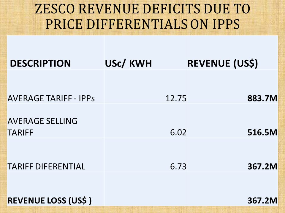 ZESCO REVENUE DEFICITS DUE TO PRICE DIFFERENTIALS ON IPPs