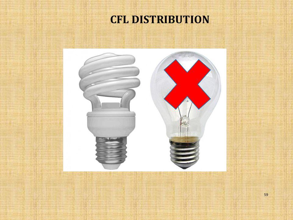 CFL DISTRIBUTION