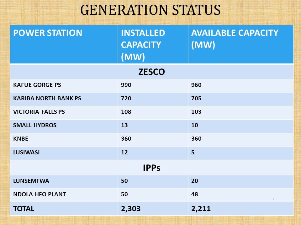 GENERATION STATUS POWER STATION INSTALLED CAPACITY (MW)