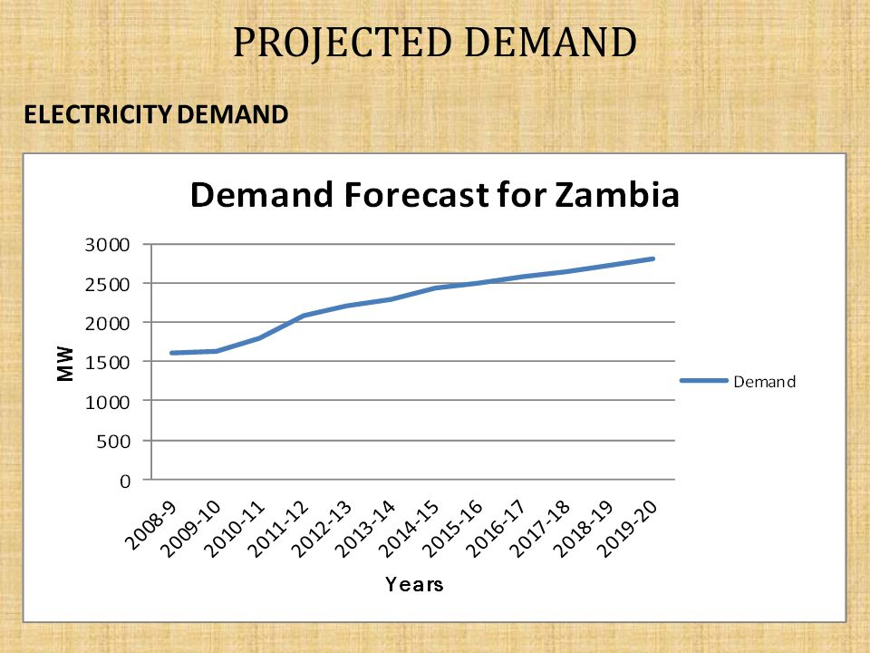 PROJECTED DEMAND ELECTRICITY DEMAND