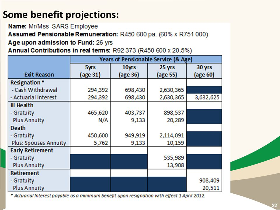 Some benefit projections: