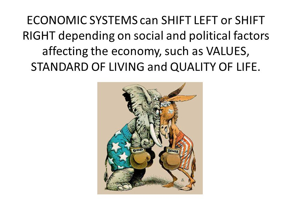 ECONOMIC SYSTEMS can SHIFT LEFT or SHIFT RIGHT depending on social and political factors affecting the economy, such as VALUES, STANDARD OF LIVING and QUALITY OF LIFE.