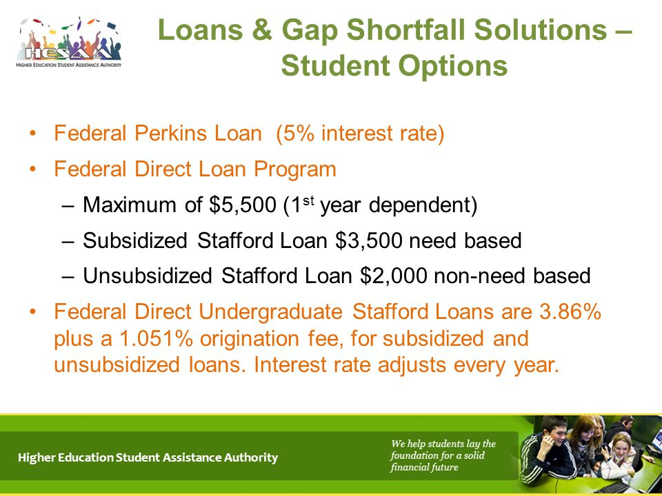 Loans & Gap Shortfall Solutions – Student Options