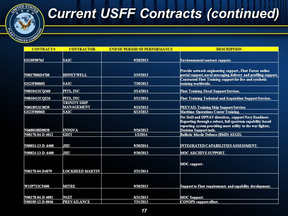 Current USFF Contracts (continued)