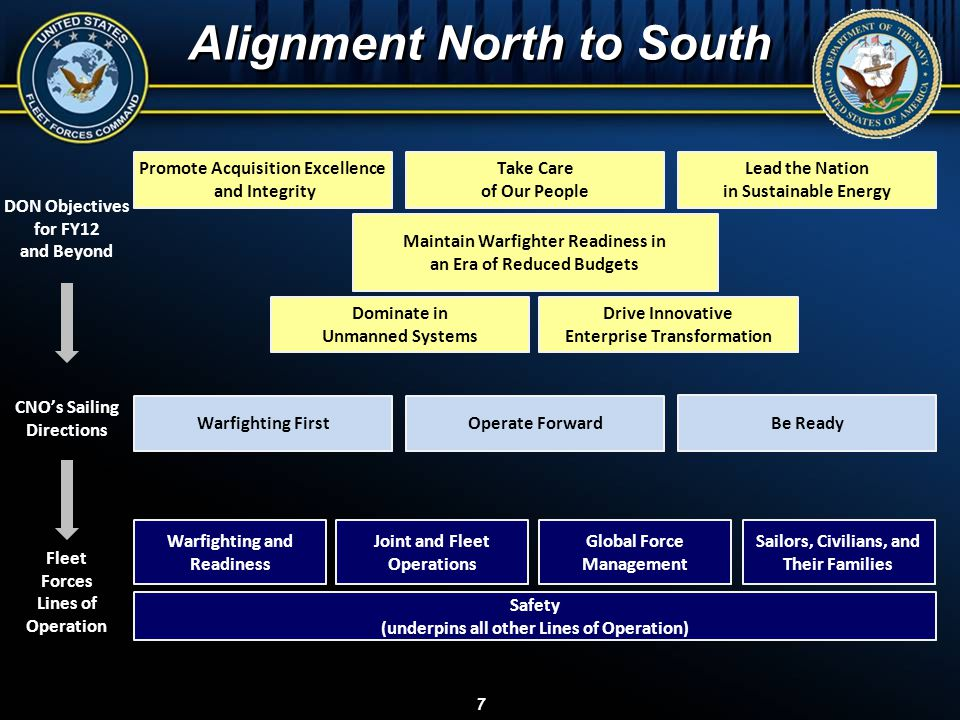 Alignment North to South