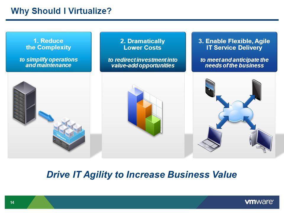 Why Should I Virtualize