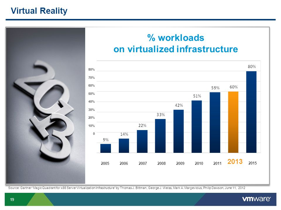 % workloads on virtualized infrastructure