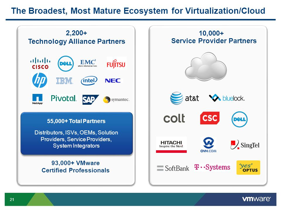 The Broadest, Most Mature Ecosystem for Virtualization/Cloud