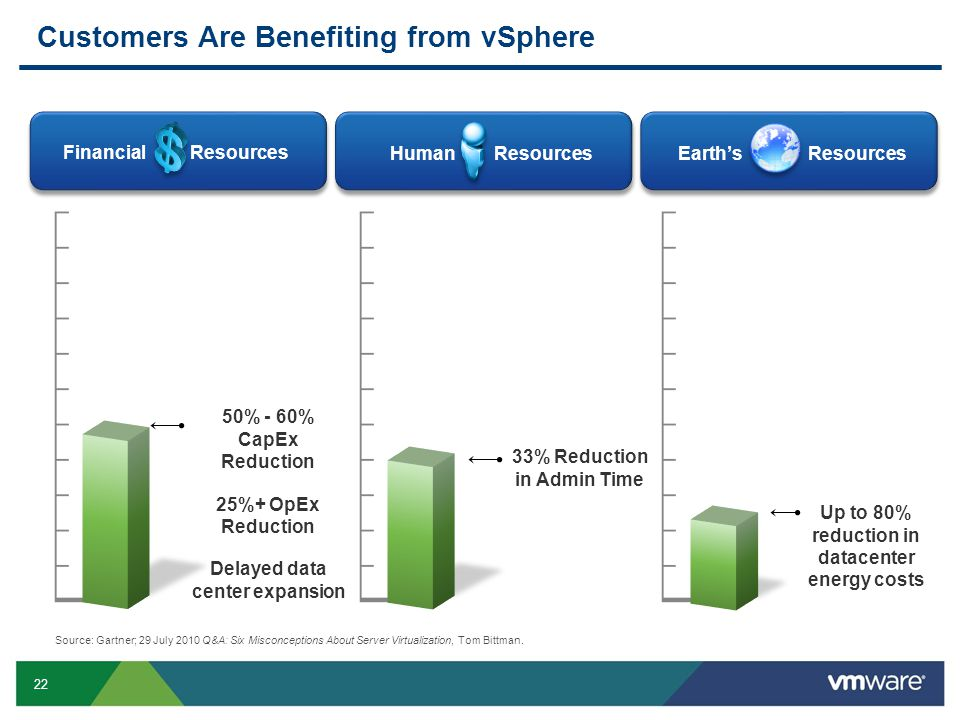 Customers Are Benefiting from vSphere