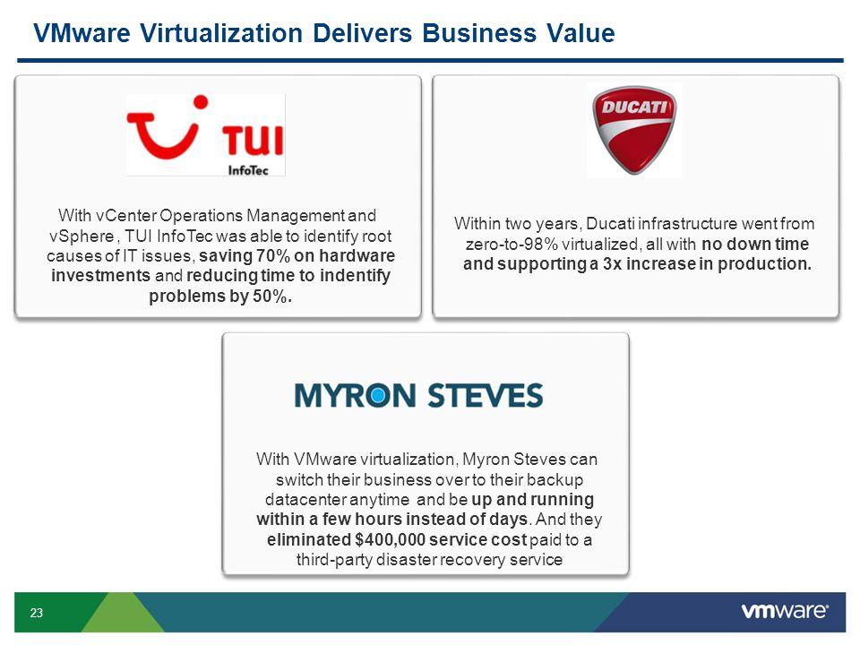 VMware Virtualization Delivers Business Value