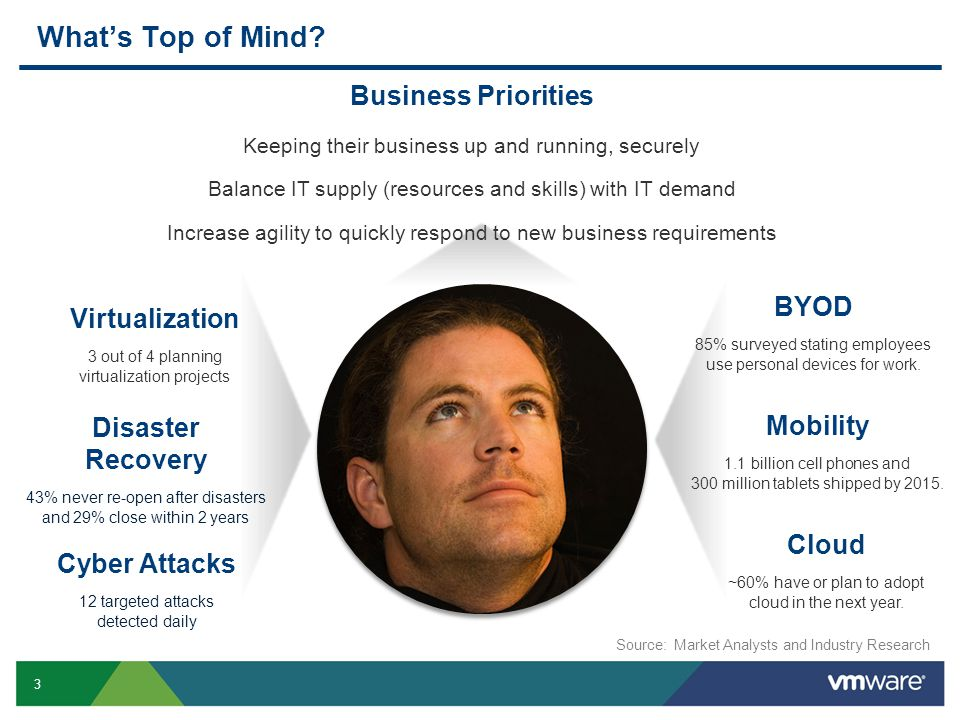 What's Top of Mind Business Priorities BYOD Virtualization