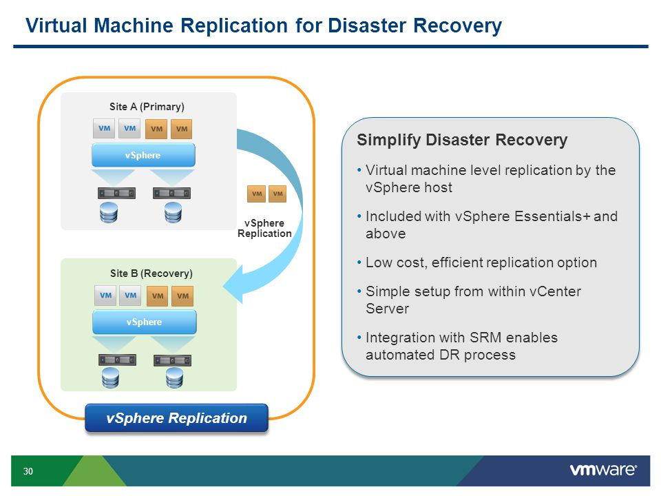 Virtual Machine Replication for Disaster Recovery
