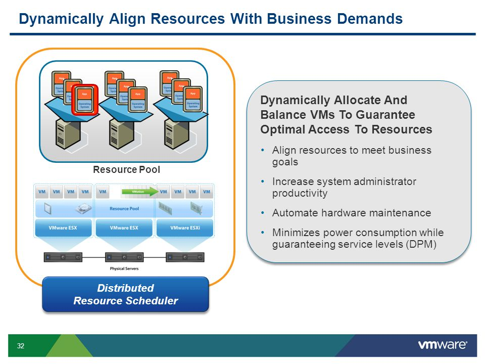 Dynamically Align Resources With Business Demands