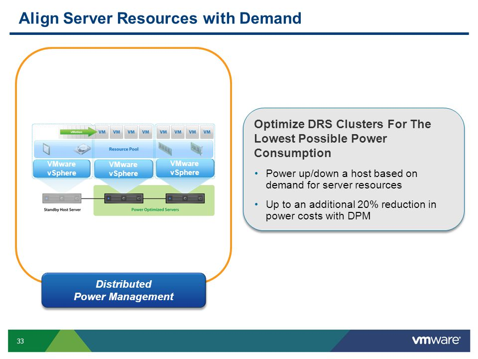 Align Server Resources with Demand