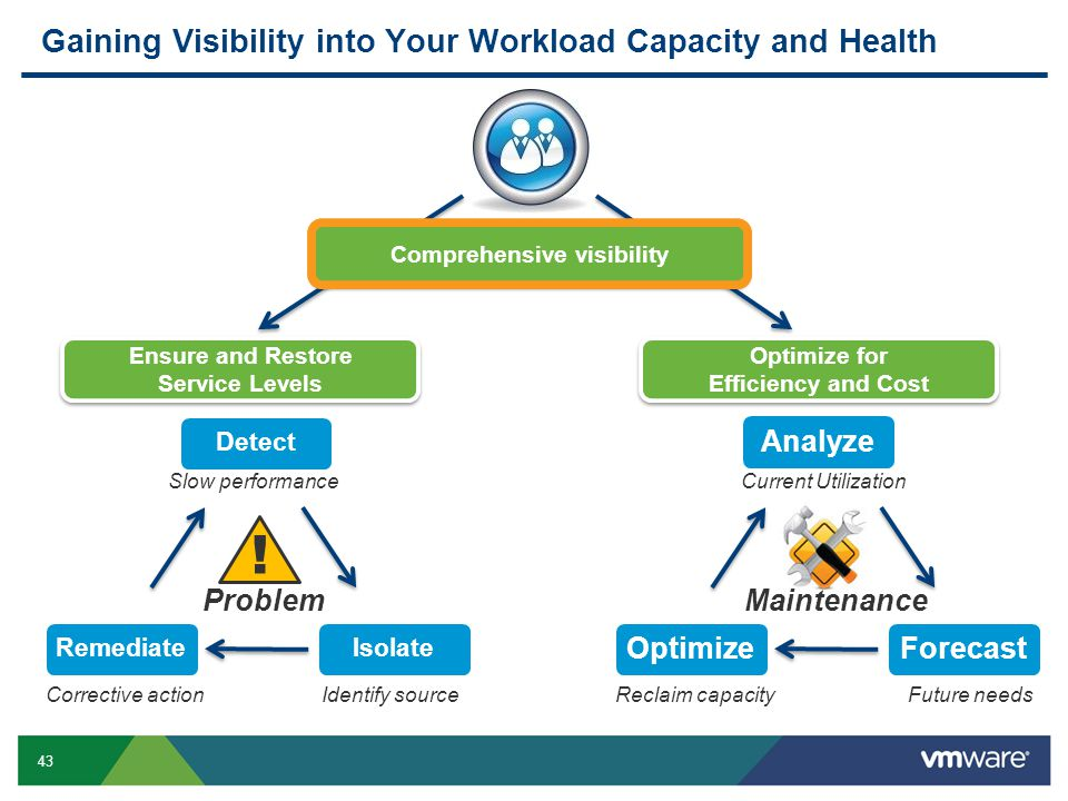 Gaining Visibility into Your Workload Capacity and Health