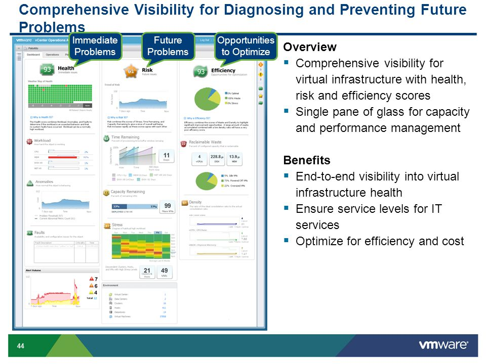 Comprehensive Visibility for Diagnosing and Preventing Future Problems