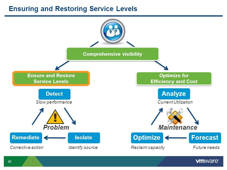 Ensuring and Restoring Service Levels