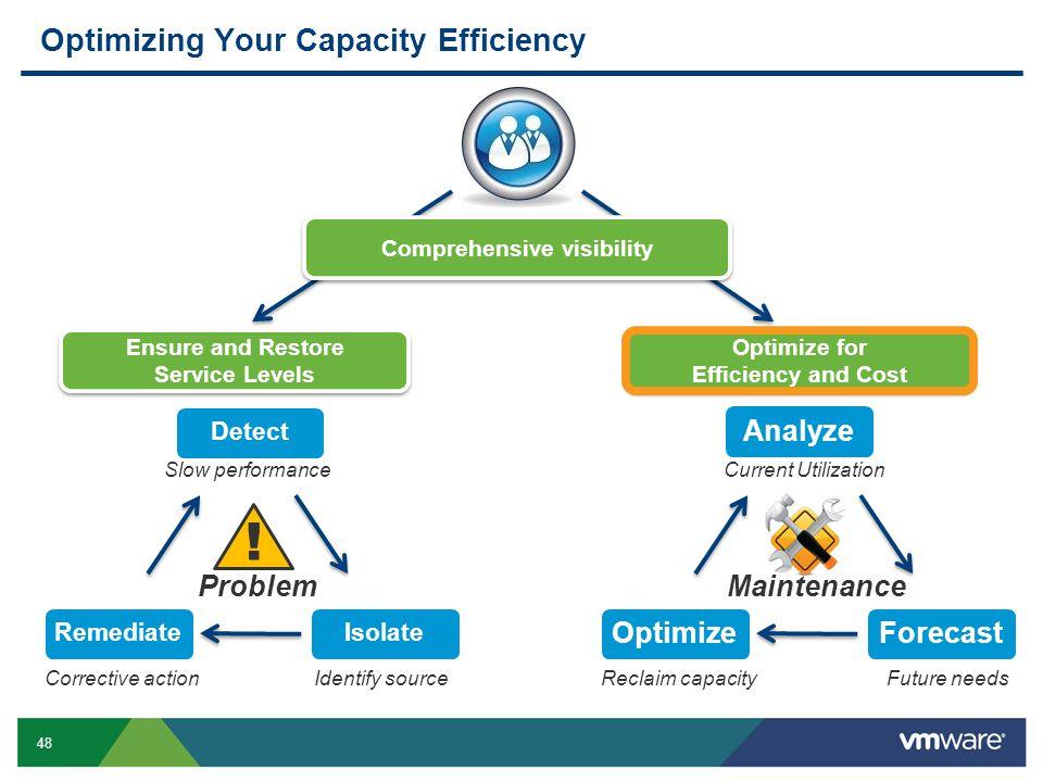 Optimizing Your Capacity Efficiency