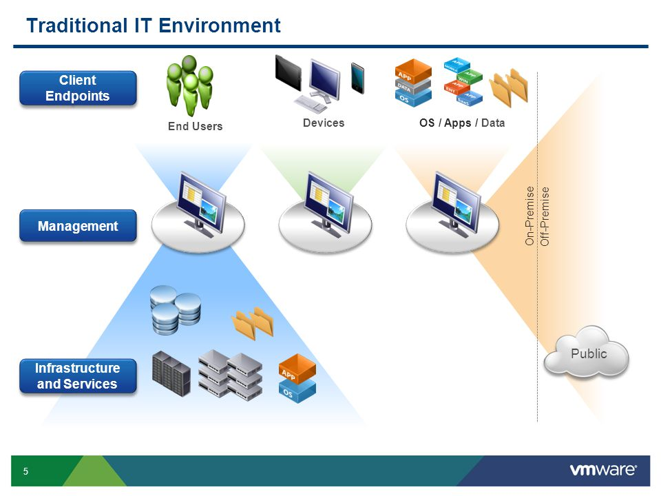 Traditional IT Environment