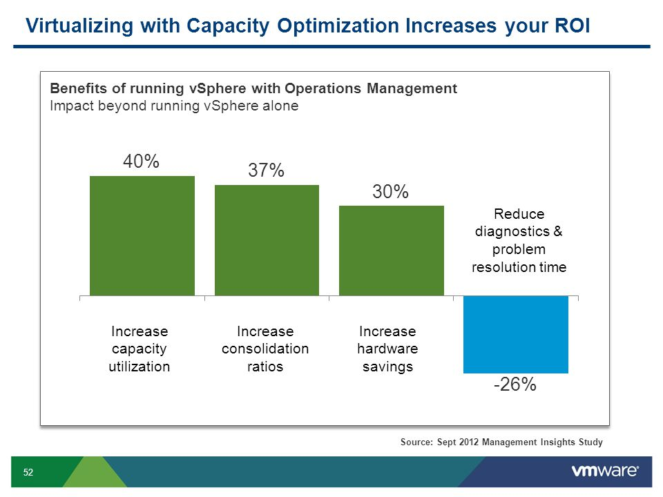 Virtualizing with Capacity Optimization Increases your ROI
