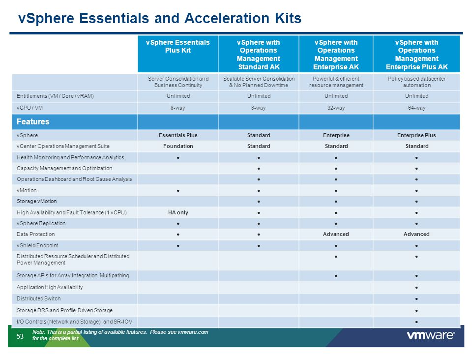 vSphere Essentials and Acceleration Kits